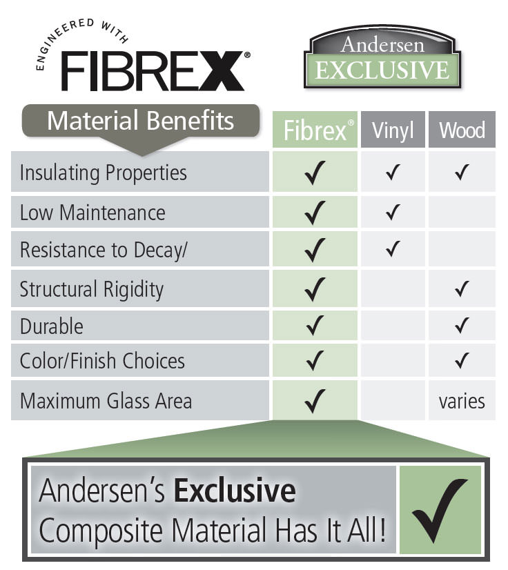 Fibrex Superior Window Material